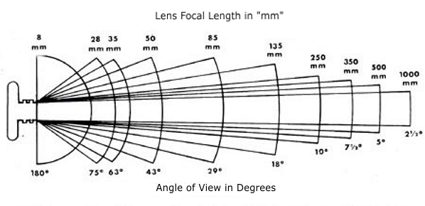 Angle of View Chart of common Focal Lengths