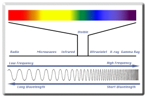 Electro Magnetic Spectrum with Visible frequencies highlighted