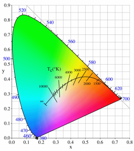 Kelvin Color Temps overlaid on human color perception gamut