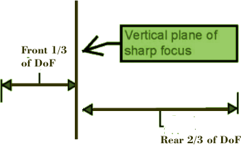 Diagram of The ratio of acceptable sharpness in front and behind plane of cus