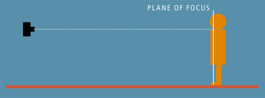 Diagram showing plane of fous perpendicular to focal plane of camera